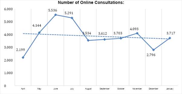 Number of Online Consultations